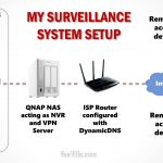DIY Home Security System-Network Topology Logical-VueVille.com
