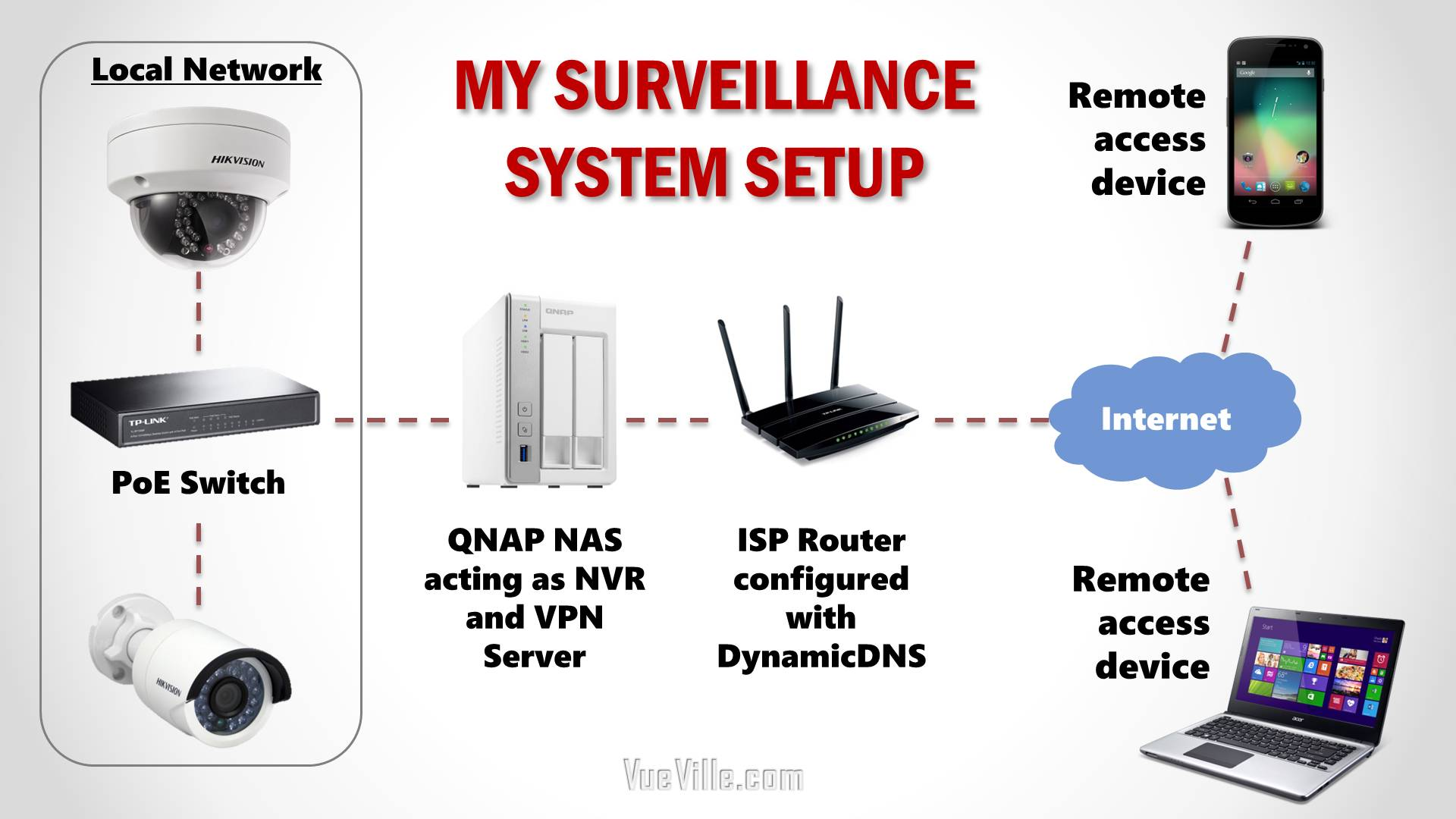DIY Home Security System-Network Topology Logical-VueVille.com How we built our Camera System - VueVille