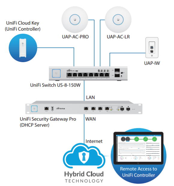 Ubiquiti Unifi Switch 8 - Network topography - VueVille.com