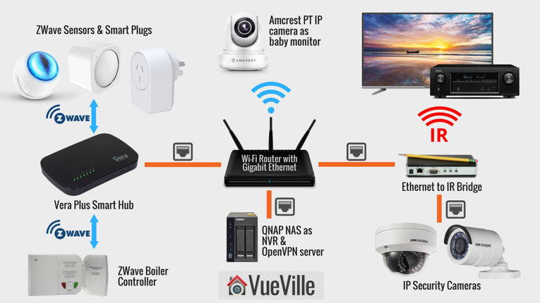 How we built our diy home automation system vueville Diy home automation