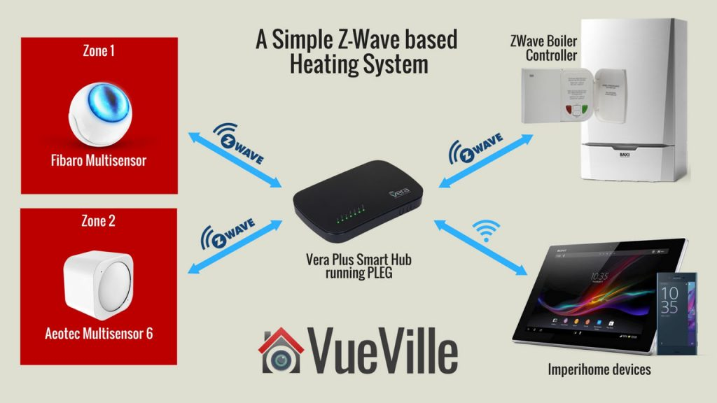 Simple Vera and PLEG Heating System - VueVille