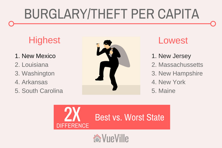 Safest States to Live In - Burglary per Capita in the USA - VueVille