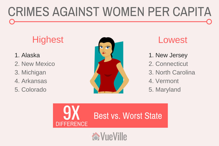 Safest States to Live In - Rapes per Capita in the USA - VueVille
