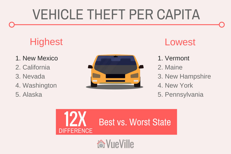 Safest States to Live In - Motor Vehicle Theft per Capita in the USA - VueVille
