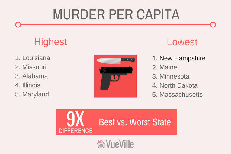 Safest States to Live In - Murder Rate per Capita in the USA - VueVille