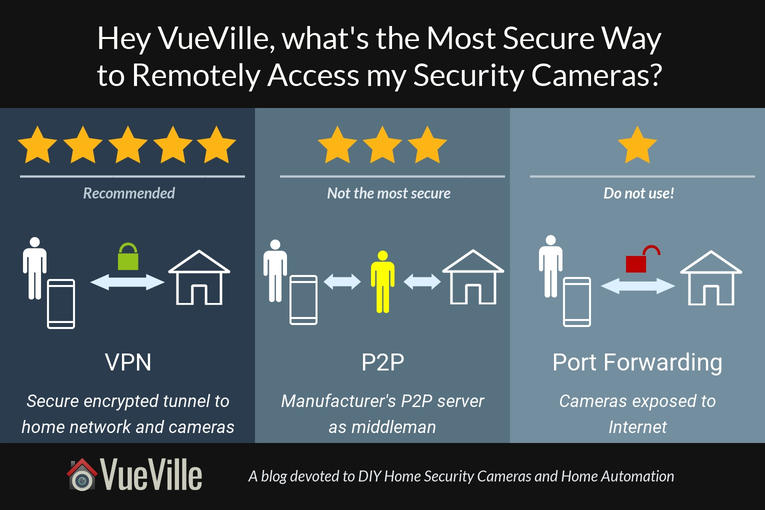 Securely view security camera remotely - Port forwarding vs P2P vs VPN - VueVille