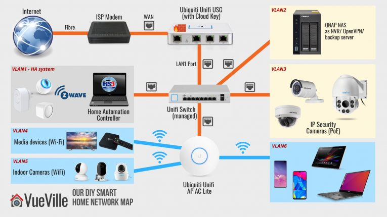 How we built our DIY home security camera CCTV system - Network Map - VueVille