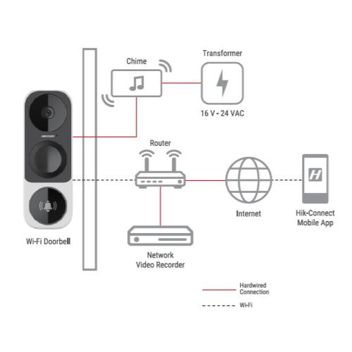 Hikvision DS-HD1 Connections - VueVille
