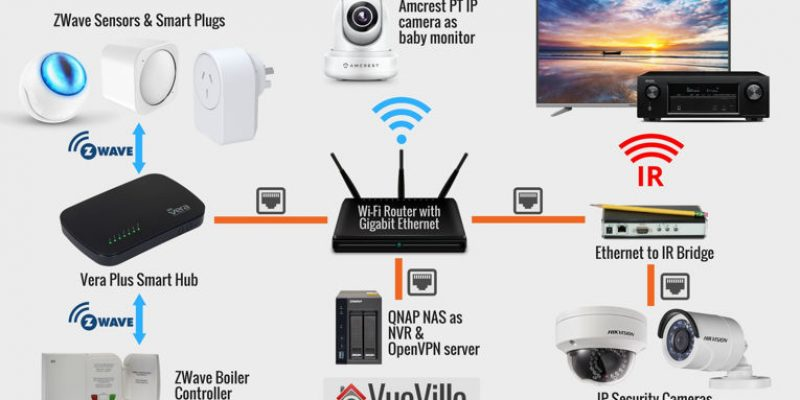 How we built our DIY Smart Home Automation System