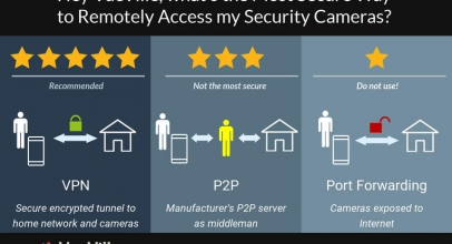 Secure Remote Viewing of Home Security Cameras – Port forwarding vs. P2P vs. VPN